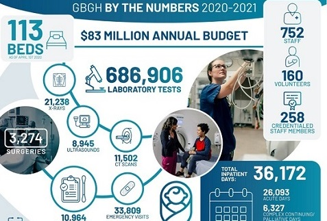 GBGH's annual report to the community is now available