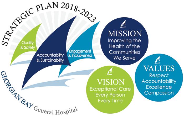 GBGH Strategic Plan 2018-2013
