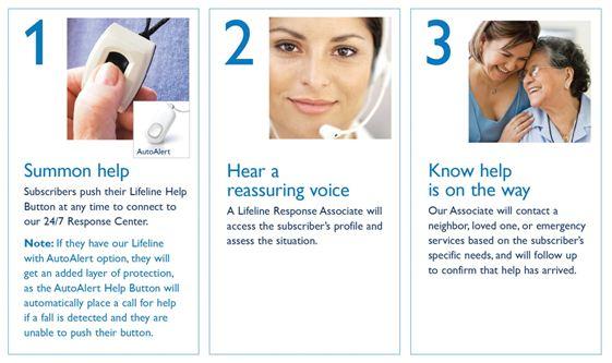 How Philips Lifeline Works